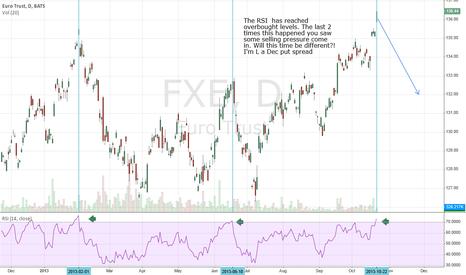 FXE: Euro trust