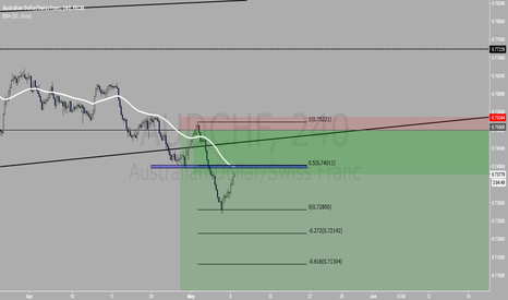 AUDCHF: AUDCHF futher down?
