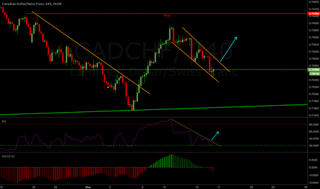 CADCHF: CADCHF Weekly Outlook 15-19 May