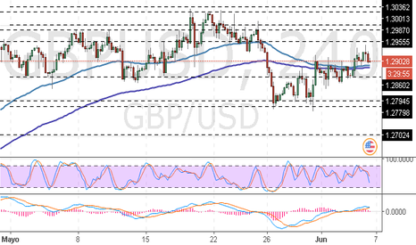 GBPUSD: GBP/USD: análisis general