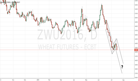 ZWU2016: CBoT wheat still keeping us uncertain.