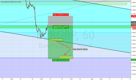EURGBP: EURGBP SHORT TRADE IDEAS ON H1