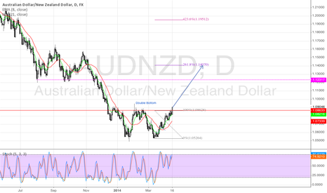 AUDNZD: Long on Double bottom