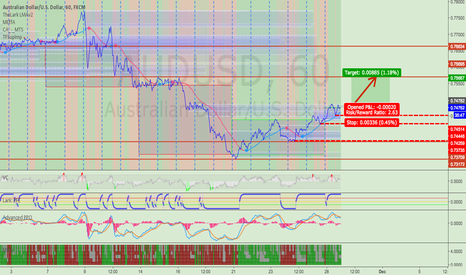 AUDUSD: Short-term LONG: AUDUSD