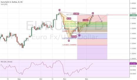 EURUSD: EU Bearish Bat Pattern