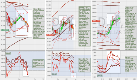 DXY: $DXY Daily, Weekly, & Monthly Forecast w/Bollinger Band Analysis