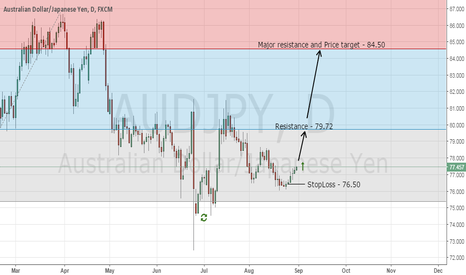 AUDJPY: AUD/JPY - Buy Signal (Follow up)