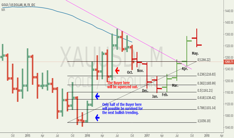 XAUUSD: Price Action Analysis for Wave one