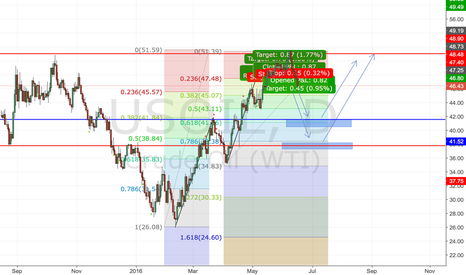 USOIL: Long Oil zones