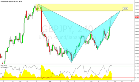 GBPJPY: GBPJPY: Potential Bearish Advanced Bat Formation