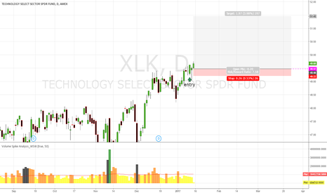 XLK: XLK good time for Up