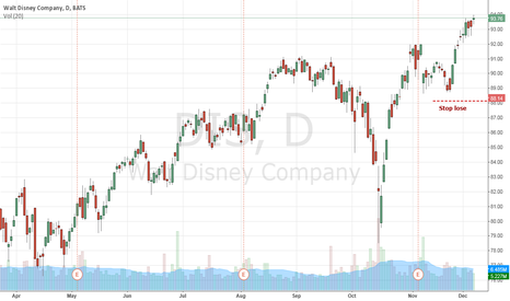 DIS: The value remains impeccable uptrend