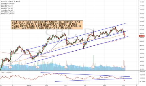 CBT: CBT- Long upward channel breakdown potential