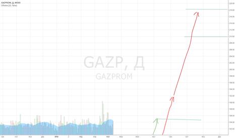 GAZP: Газпром что дальше?
