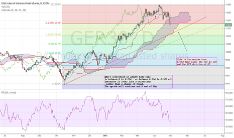 GER30: DAX: It is rather a correction then a change of trend
