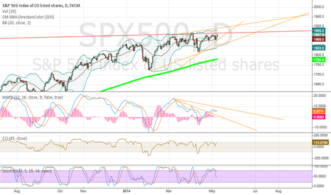SPX500: This beast will go down soon.