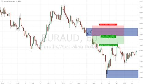 EURAUD: H1 supply and demand short