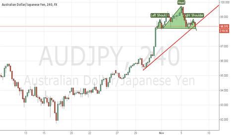 AUDJPY: Yen!