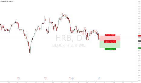 HRB: SHORT IF BREAK BELOW 29.97