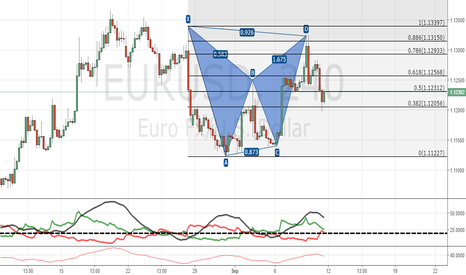 EURUSD: EURUSD (H4) Bearish Gartley or Bearish Bat?
