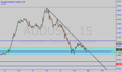 AUDUSD: AUDUSD Key Support LVL