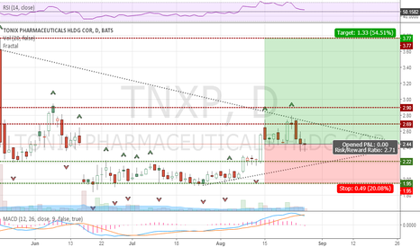TNXP: TNXP - P&L Projection