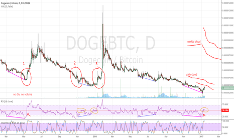 DOGEBTC: idea