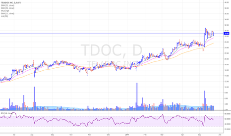 TDOC: TDOC holding up very well despite last Wednesday's big drop
