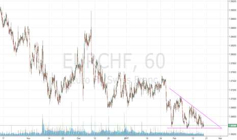 EURCHF: looks like a pretty simple trade