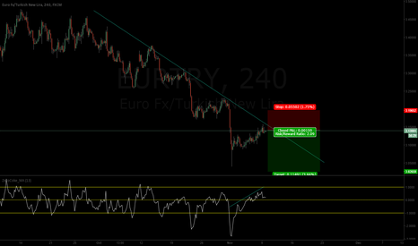 EURTRY: EURTRY to continue DOWN!