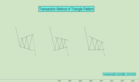EURUSD: Transaction Method of Triangle Pattern