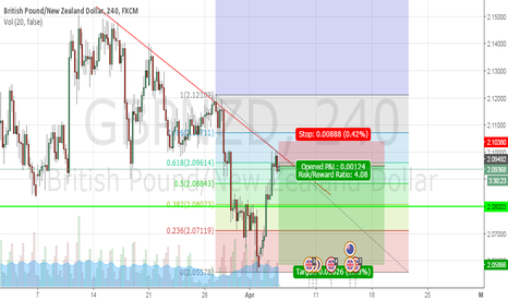 GBPNZD: GBPNZD SHORT!