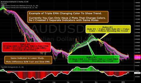 AUDUSD: Example Of How To Code Triple EMA's - Colors Based On Trend!!!