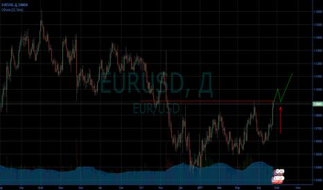 EURUSD: Покупка EURUSD