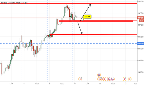 GBPJPY: SHORT TERM MOVE - BREAKOUT ZONE