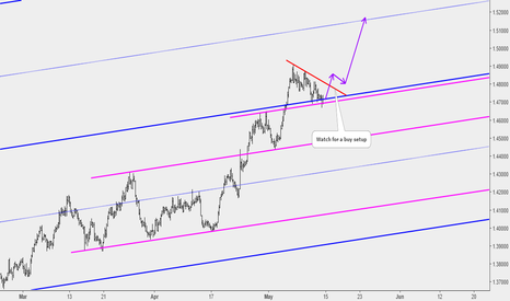 EURAUD: EURAUD: Correction May End at Key Support Level