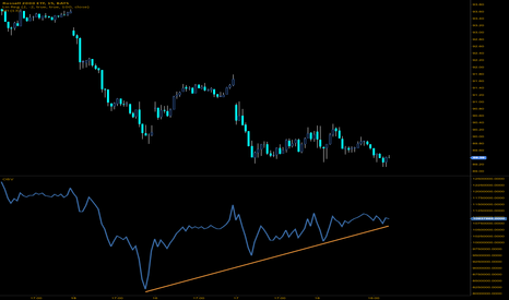 IWM: Helps to confirm vol divergence seen on $SPY