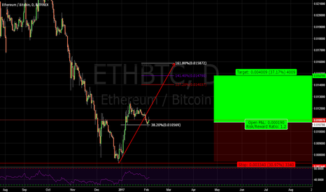 ETHBTC: EThereum Bullish Flag