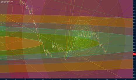 USOIL: OIL Midterm Fib Circ and Gann Fan Chart