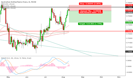 AUDCHF: AUDCHF Short on Daily