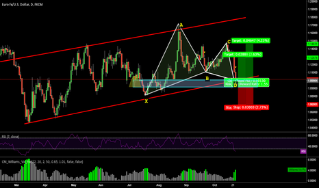 EURUSD: EURUSD PERFECT GARTLEY COMPLETED