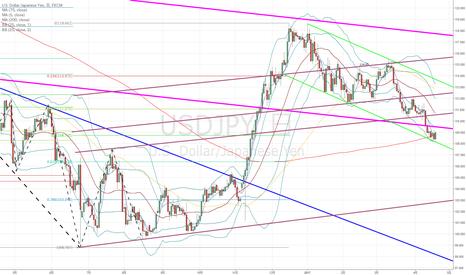 USDJPY: ドル円:ポイントは109.3-4円