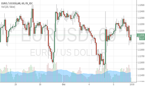 EURUSD: going no where...