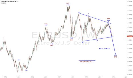 EURUSD: Bearish on EURUSD in long term