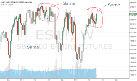 ES1!: ES down over summer