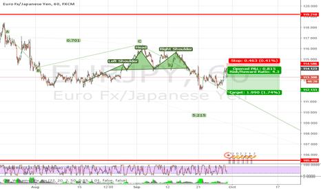 EURJPY: Euro Yen - SELLING OFF 11412