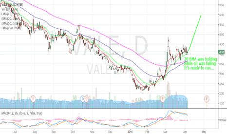 VALE: VALE - Energy stock trade (2)