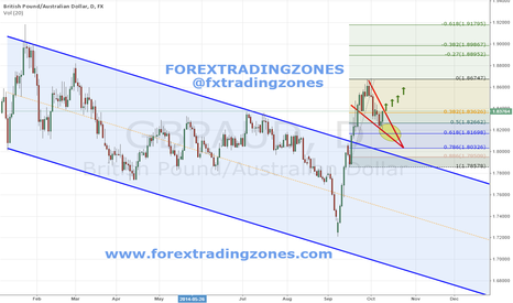 GBPAUD: GBPAUD Daily Chart Trade Setup - FOREXTRADINGZONES