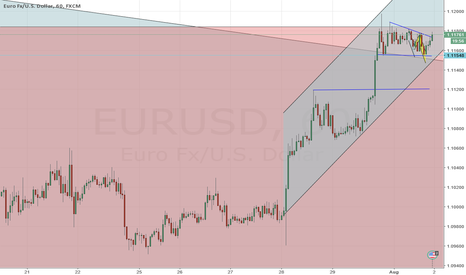 EURUSD: Preamp triangle breakout