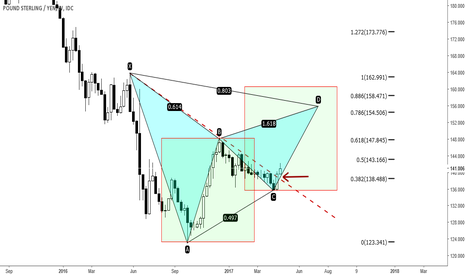 GBPJPY: GBJPY - Overview